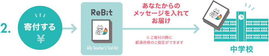「Ally Teacher's Tool Kit」の3つの届け方